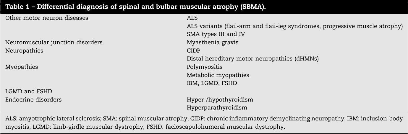 Table 1 from Kennedy disease (X-linked recessive bulbospinal