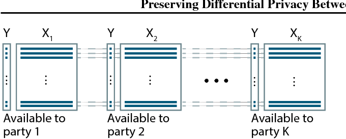 Figure 1 for Preserving Differential Privacy Between Features in Distributed Estimation