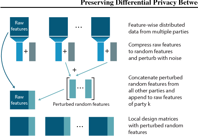 Figure 3 for Preserving Differential Privacy Between Features in Distributed Estimation