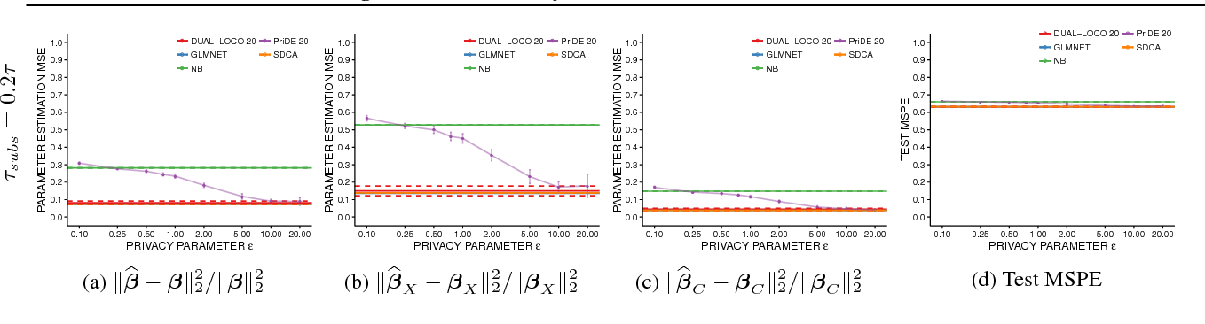 Figure 4 for Preserving Differential Privacy Between Features in Distributed Estimation
