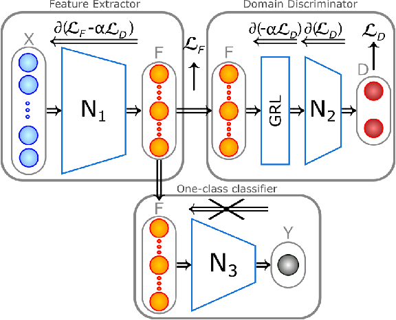Figure 3 for Transferring Complementary Operating Conditions for Anomaly Detection
