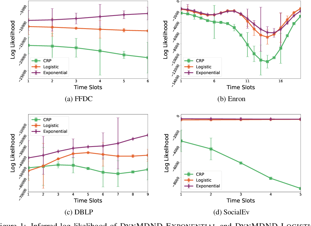 Figure 2 for Dynamic Nonparametric Edge-Clustering Model for Time-Evolving Sparse Networks