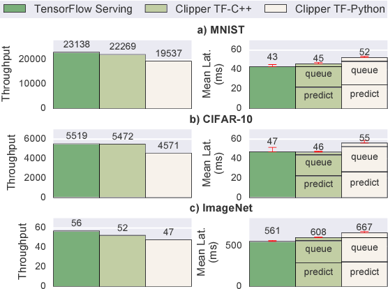 Figure 11 from Clipper: A Low-Latency Online Prediction Serving