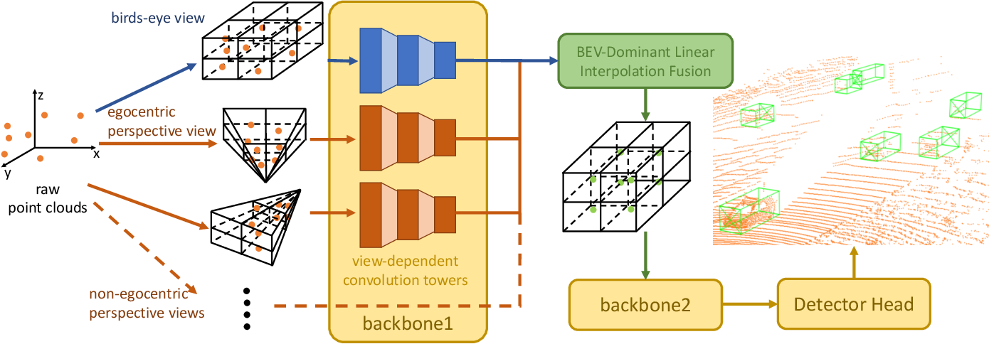 Figure 2 for X-view: Non-egocentric Multi-View 3D Object Detector