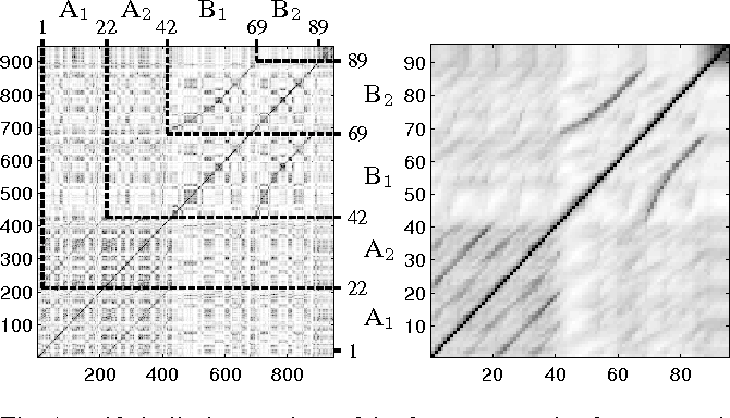Figure 2 from Enhancing Similarity Matrices for Music Audio