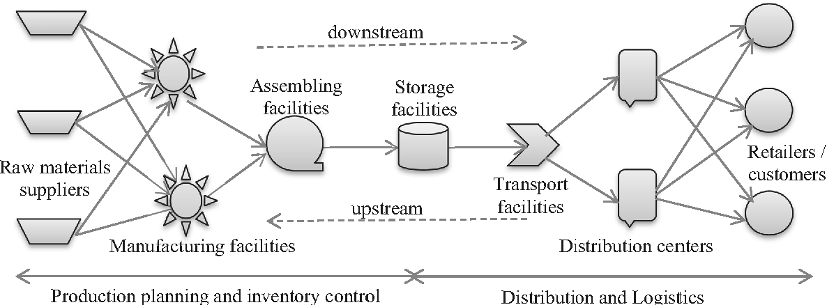PDF] Decision Support Technique for Supply Chain Management