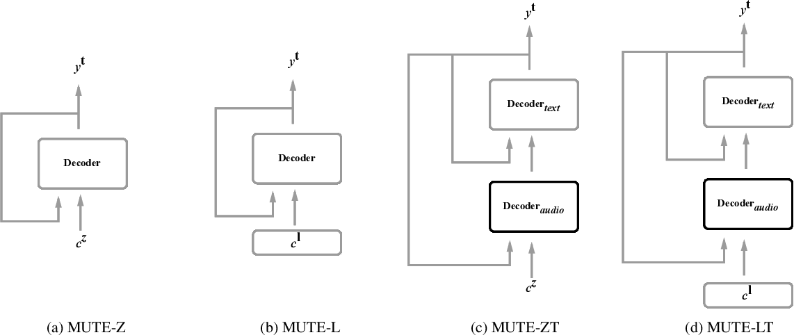 Figure 1 for Multitask Training with Text Data for End-to-End Speech Recognition