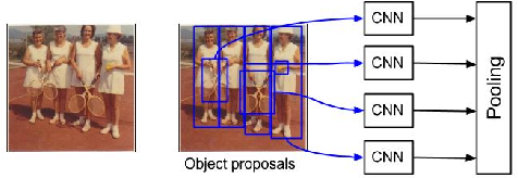Figure 1 for Mean Box Pooling: A Rich Image Representation and Output Embedding for the Visual Madlibs Task