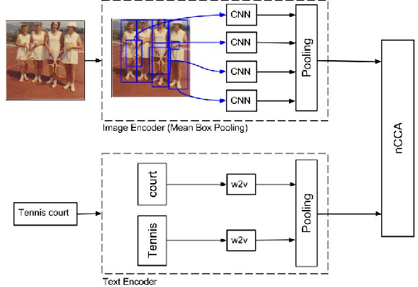 Figure 3 for Mean Box Pooling: A Rich Image Representation and Output Embedding for the Visual Madlibs Task