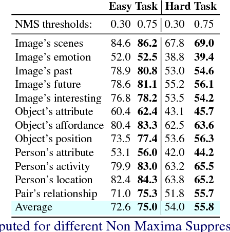 Figure 2 for Mean Box Pooling: A Rich Image Representation and Output Embedding for the Visual Madlibs Task