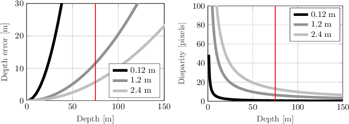 Figure 2 for Flexible Trinocular: Non-rigid Multi-Camera-IMU Dense Reconstruction for UAV Navigation and Mapping