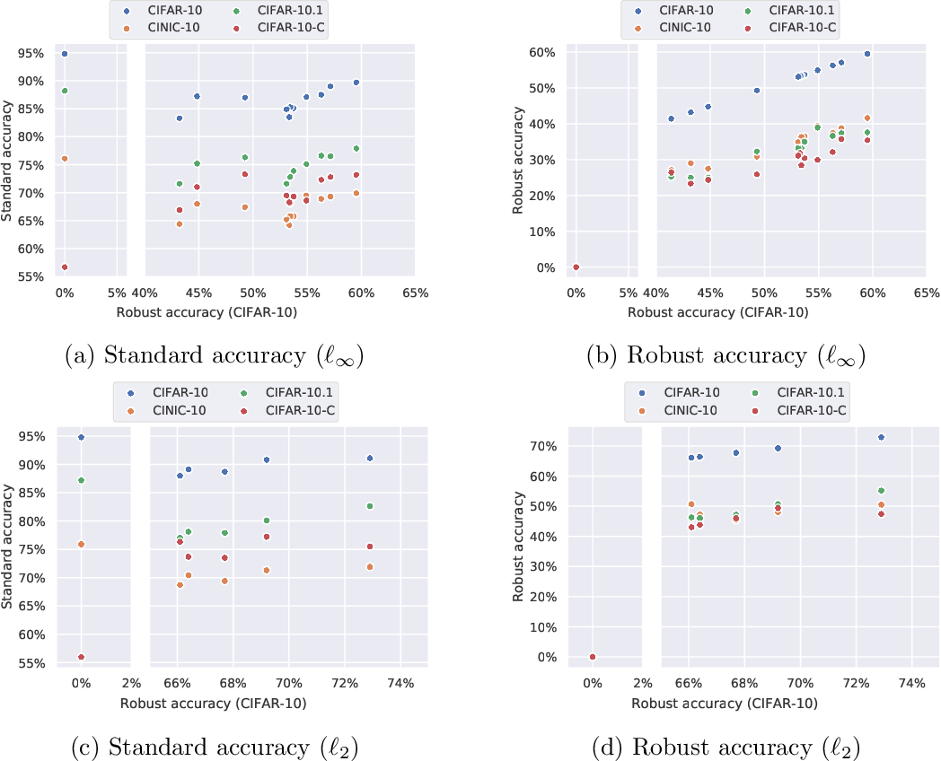 Figure 3 for RobustBench: a standardized adversarial robustness benchmark