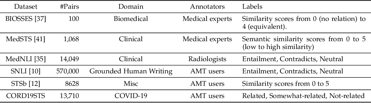 Figure 1 for CORD19STS: COVID-19 Semantic Textual Similarity Dataset
