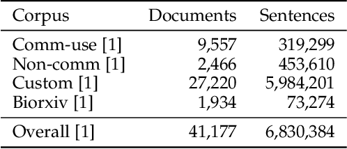 Figure 3 for CORD19STS: COVID-19 Semantic Textual Similarity Dataset