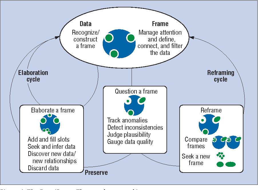 Making Sense of Sensemaking 2: A Macrocognitive Model - Semantic Scholar