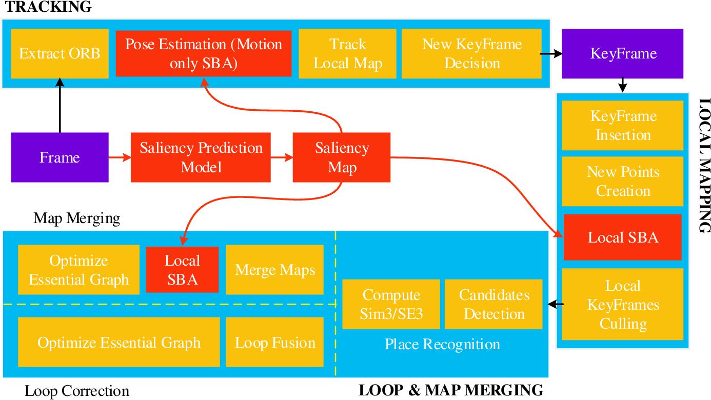 Figure 1 for Salient Bundle Adjustment for Visual SLAM