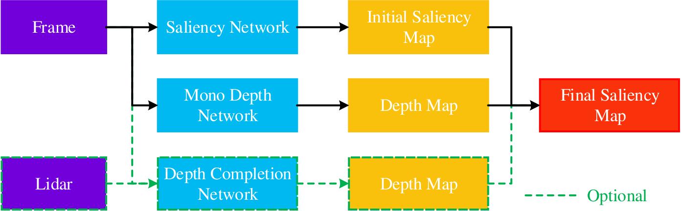 Figure 3 for Salient Bundle Adjustment for Visual SLAM