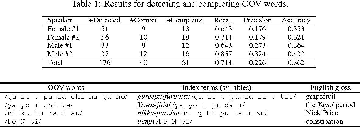 Figure 2 for A Method for Open-Vocabulary Speech-Driven Text Retrieval