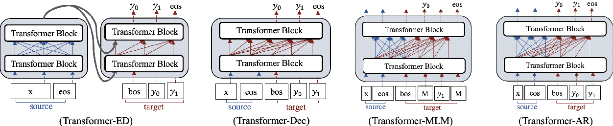 Figure 1 for Open-Domain Dialogue Generation Based on Pre-trained Language Models