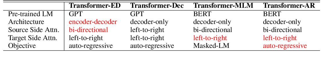 Figure 2 for Open-Domain Dialogue Generation Based on Pre-trained Language Models