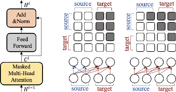Figure 4 for Open-Domain Dialogue Generation Based on Pre-trained Language Models