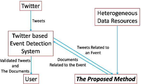 Design of a method to support Twitter based event detection