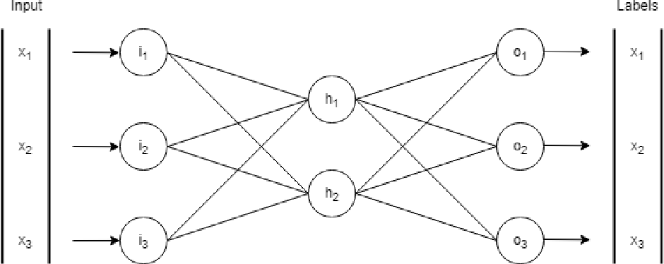 Figure 1 from Deep Sparse Autoencoders for Football Match and Bet