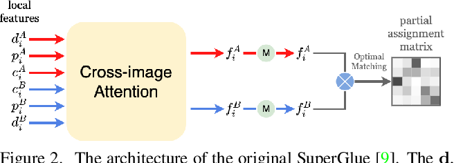 Figure 3 for A Detector-oblivious Multi-arm Network for Keypoint Matching