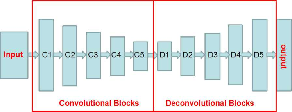 Figure 2 for Face Parsing via a Fully-Convolutional Continuous CRF Neural Network