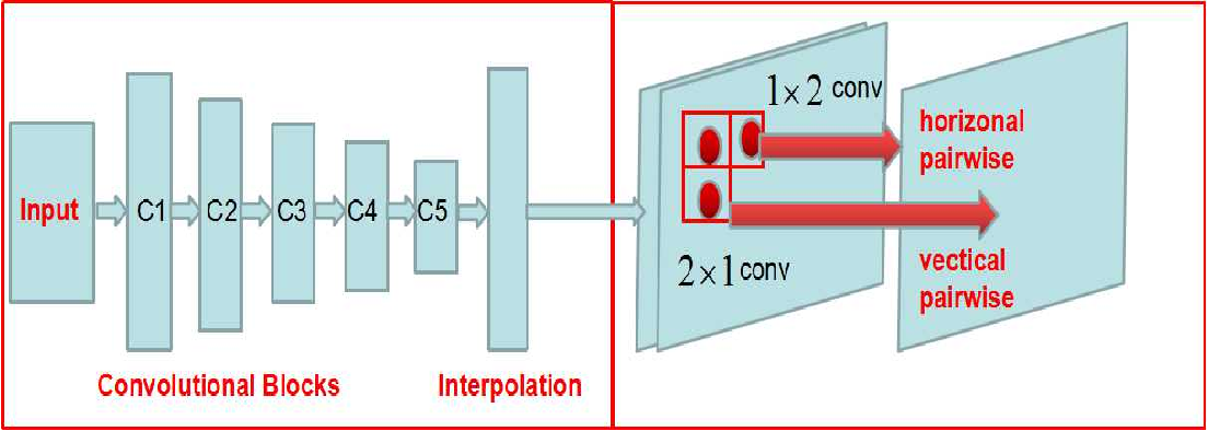 Figure 3 for Face Parsing via a Fully-Convolutional Continuous CRF Neural Network