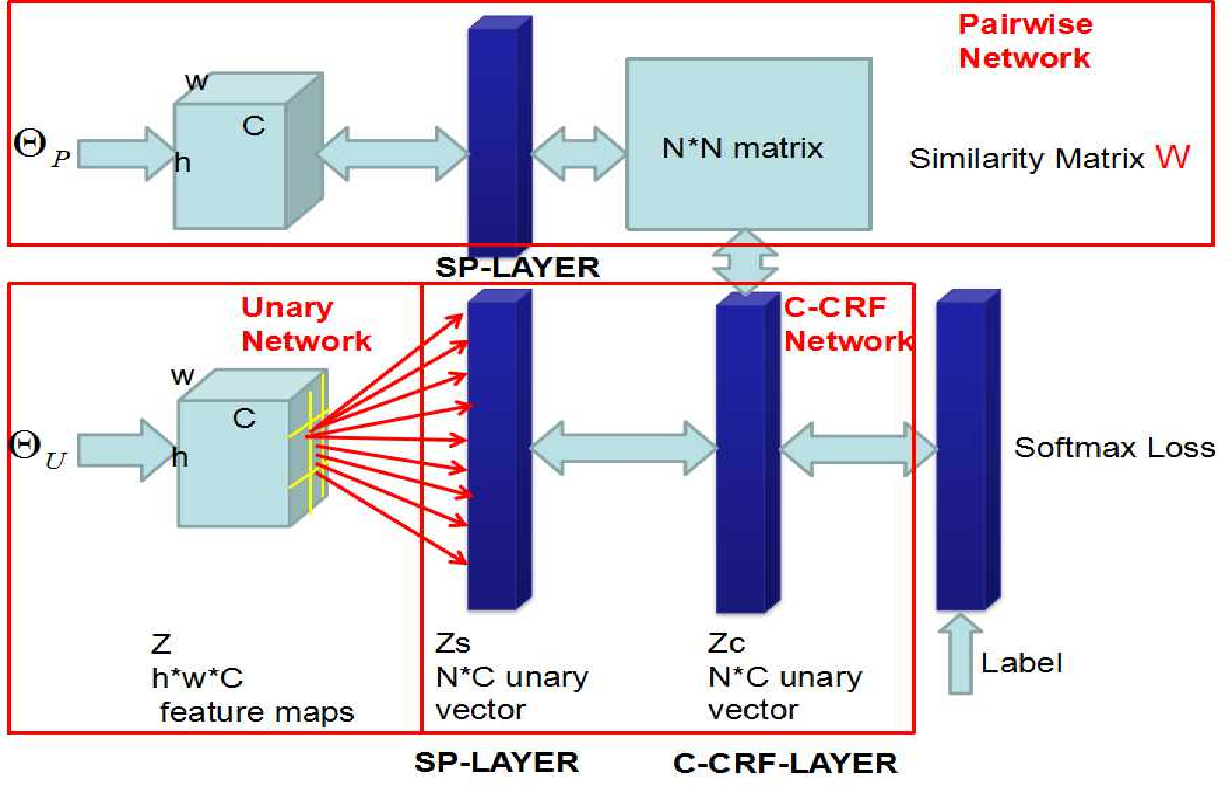 Figure 4 for Face Parsing via a Fully-Convolutional Continuous CRF Neural Network