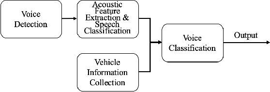 Figure 1 for An In-Vehicle KWS System with Multi-Source Fusion for Vehicle Applications