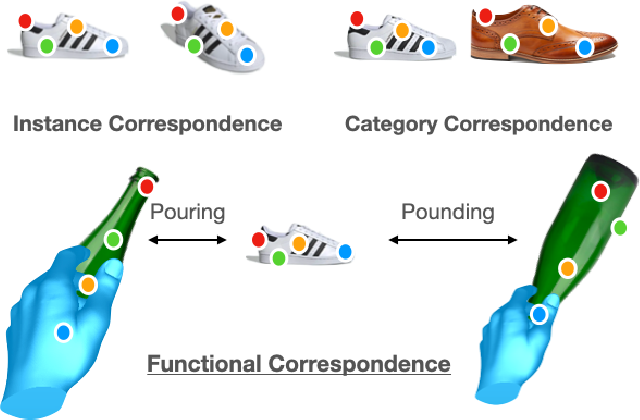 Figure 1 for The Functional Correspondence Problem