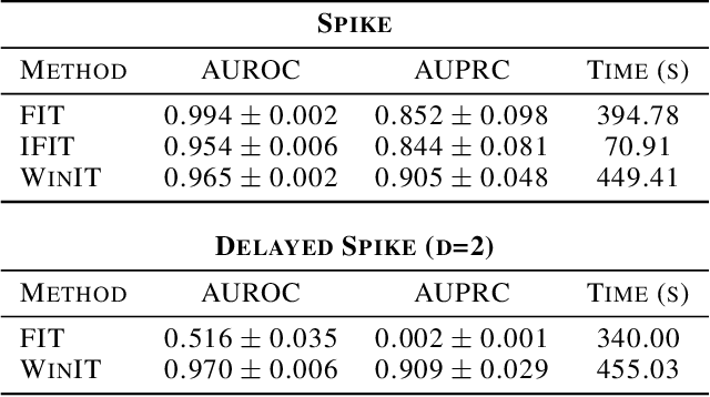 Figure 2 for Temporal Dependencies in Feature Importance for Time Series Predictions