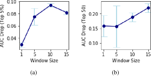Figure 3 for Temporal Dependencies in Feature Importance for Time Series Predictions