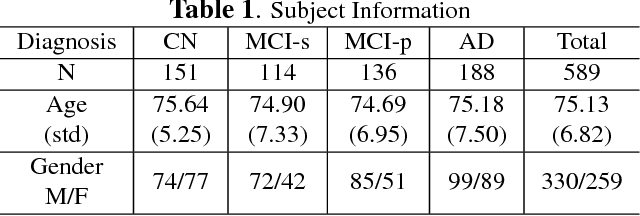 Figure 2 for Discriminative analysis of the human cortex using spherical CNNs - a study on Alzheimer's disease diagnosis