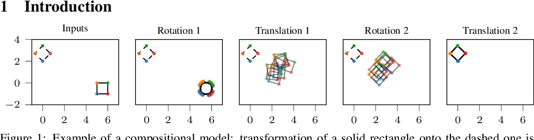 Figure 1 for Compositional uncertainty in deep Gaussian processes