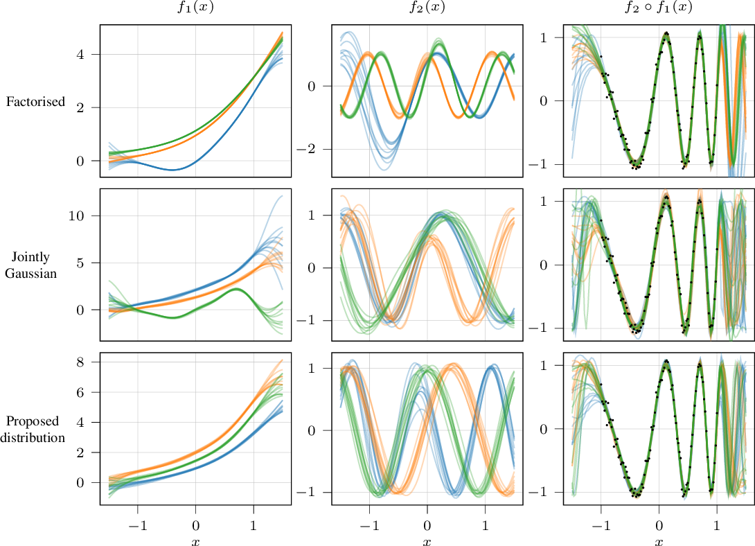 Figure 2 for Compositional uncertainty in deep Gaussian processes