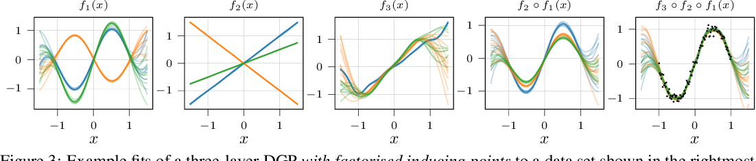Figure 3 for Compositional uncertainty in deep Gaussian processes
