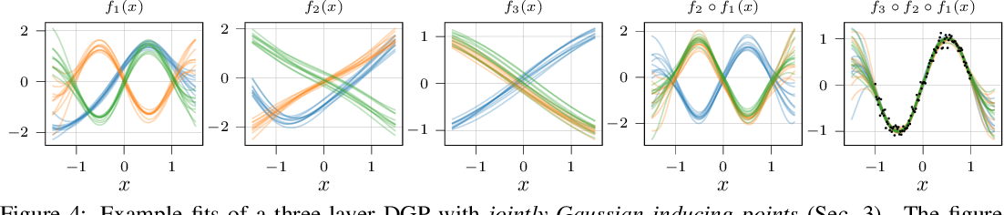 Figure 4 for Compositional uncertainty in deep Gaussian processes