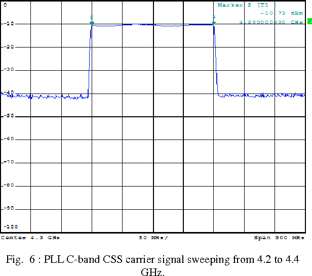 Figure 6 from C-Band Chirp Spread Spectrum ( CSS ) Signal