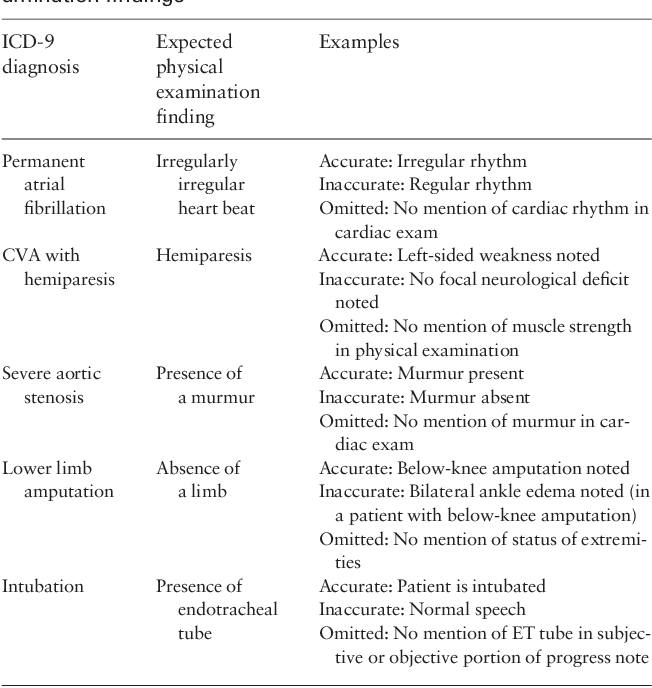 Comparison of accuracy of physical examination findings in