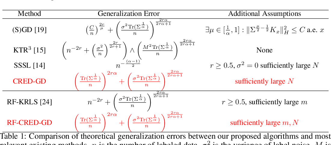 Figure 1 for Gradient Descent in RKHS with Importance Labeling