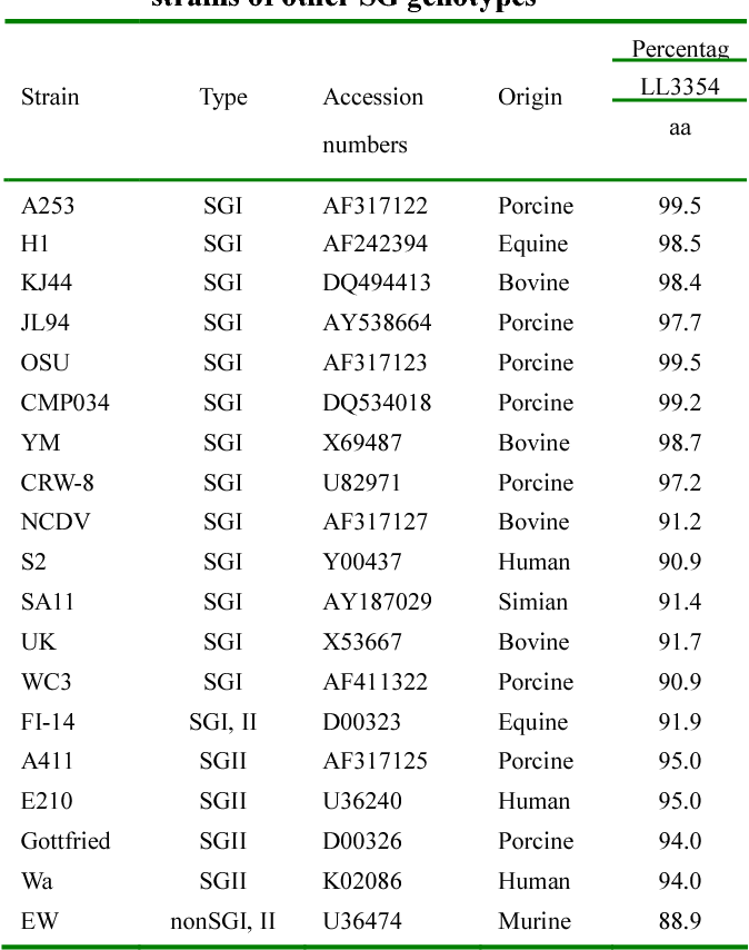 Table 1 Comparison of VP6 amino acid (aa) sequences between LL3354 strains and representative rotavirus strains of other SG genotypes
