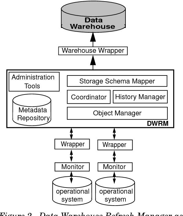 PDF] Incremental Refreshment of Data Warehouses : The SIRIUS