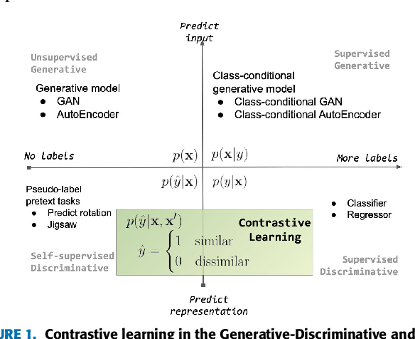 Figure 1 for Contrastive Representation Learning: A Framework and Review