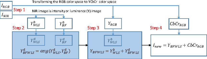 Figure 1 for Does V-NIR based Image Enhancement Come with Better Features?