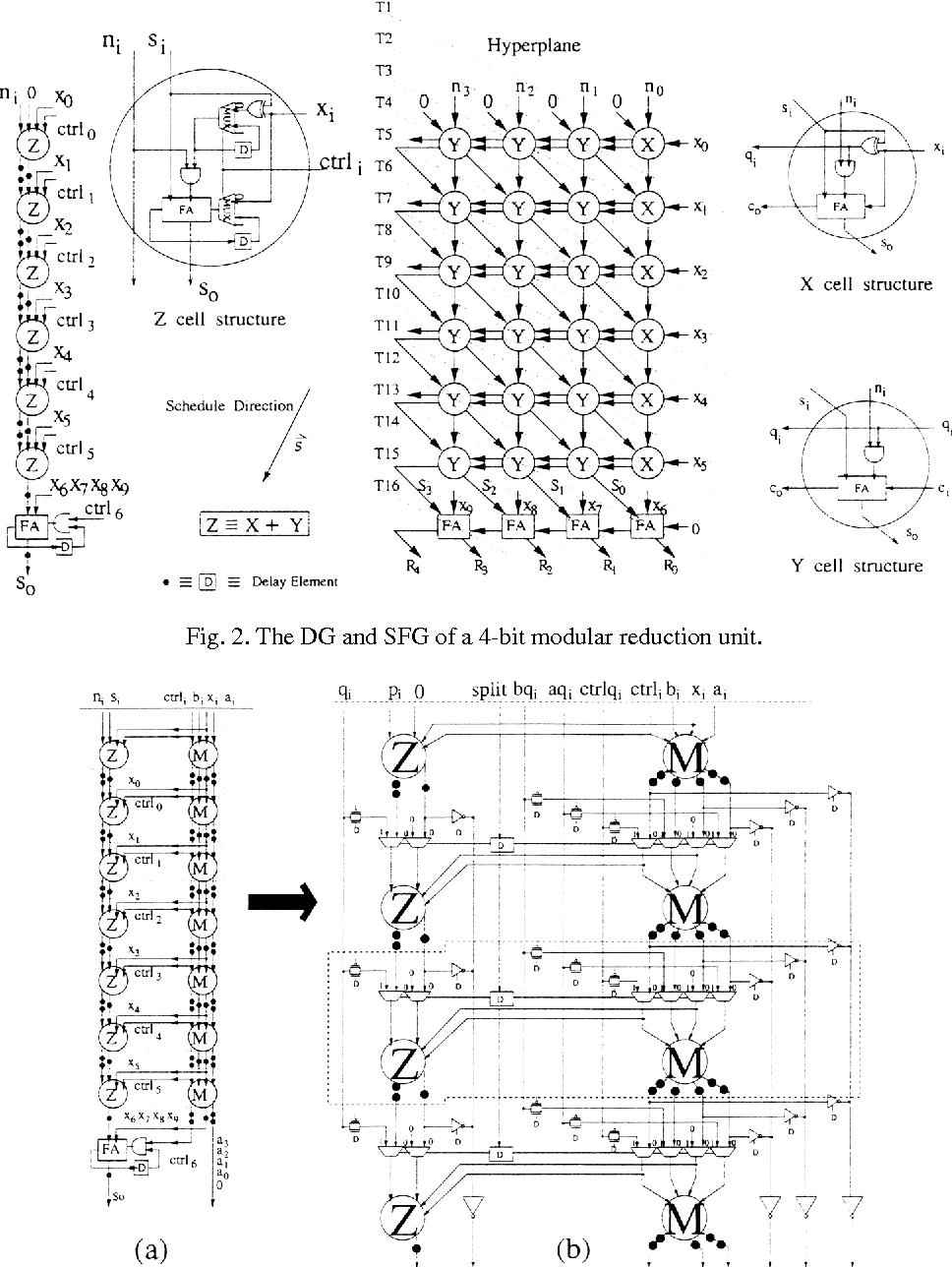 PDF] VLSI Design of RSA Cryptosystem Based on the Chinese
