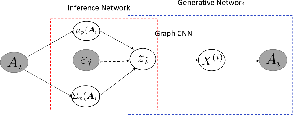 Figure 4 for Auto-encoding graph-valued data with applications to brain connectomes