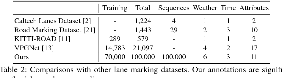 Figure 4 for BDD100K: A Diverse Driving Video Database with Scalable Annotation Tooling